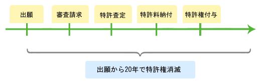 特許権を取得するまでの流れ解説図
