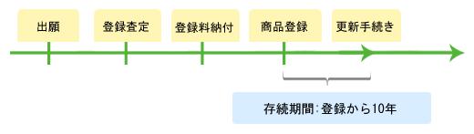 商標権を取得するまでの流れ解説図